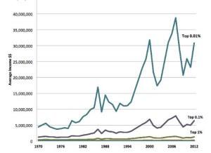 Income Gap In America
