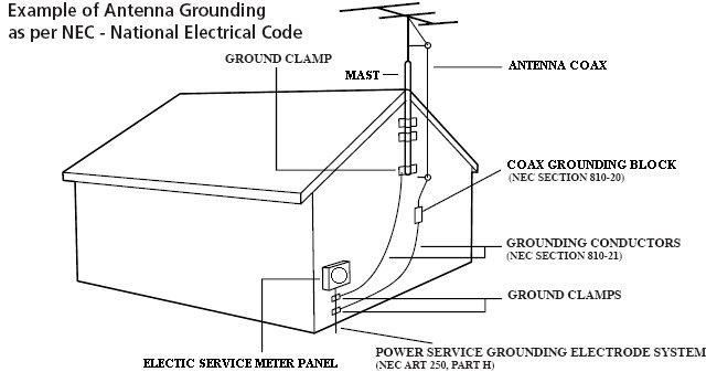 Antenna ground wire wire center how i grounded my outdoor antenna grounded reason rh groundedreason com antenna ground wire question antenna ground wire gauge greentooth Choice Image