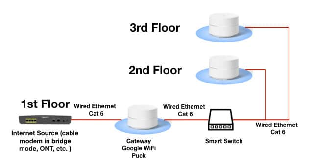 Phenomenal Improve Your Home Wifi Network With Ethernet Grounded Reason Wiring Cloud Oideiuggs Outletorg