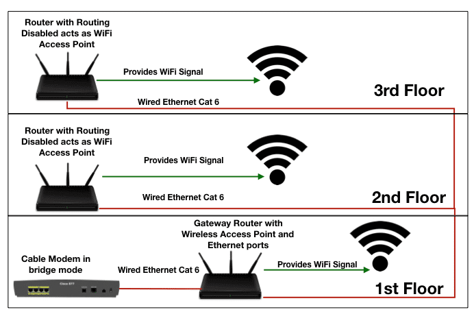 Cat6 Home Network Wiring Diagram from www.groundedreason.com